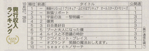 20181102_朝日新聞映画ランキング(夕刊)